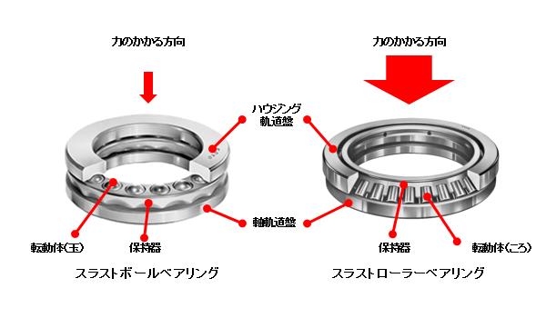 図5 スラストベアリング