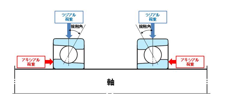 図6 「ラジアル荷重」と「アキシアル荷重」(合成荷重)がかかるアンギュラ玉軸受