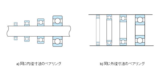 図9 同じ内径寸法または外径寸法でのベアリング
