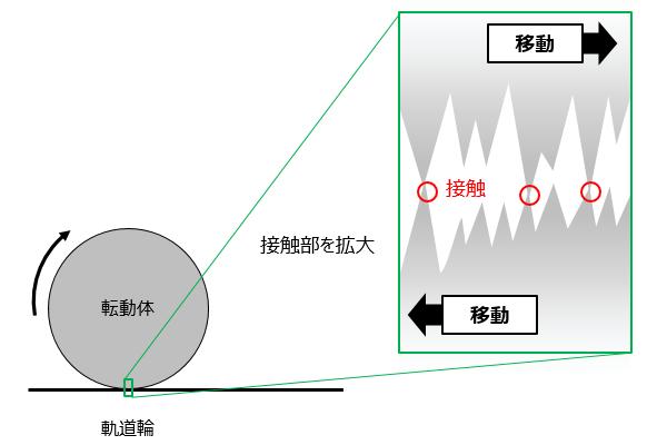 図1 転動体と軌道輪との接触(潤滑剤なし)