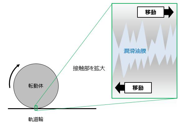 図2 転動体と軌道輪との接触なし(潤滑剤あり)