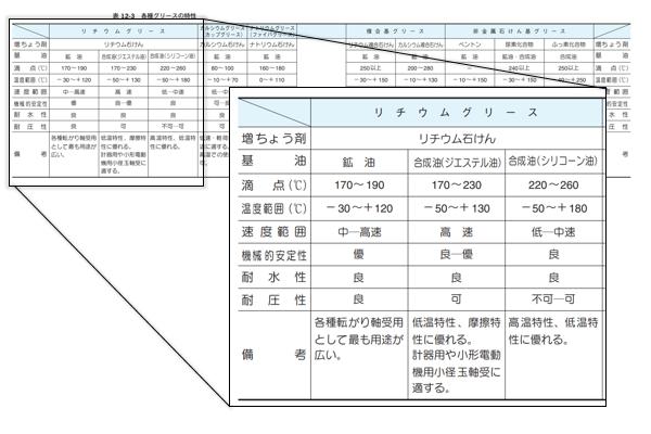 表5グリースの特性の例