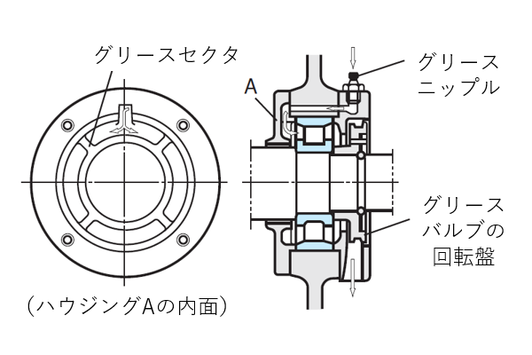 図4 充填給脂法の例