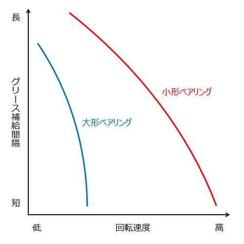 図5 グリースの補給間隔