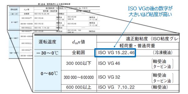 表8 使用条件に応じた適正動粘度
