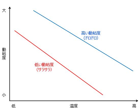 図6 潤滑油の粘度と温度との関係