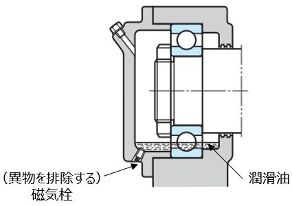 図7 油浴潤滑