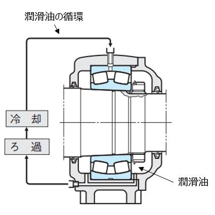 図10 強制循環給油