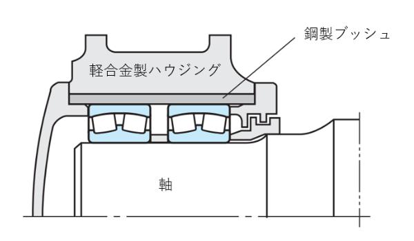 図1 軽合金製ハウジングの例