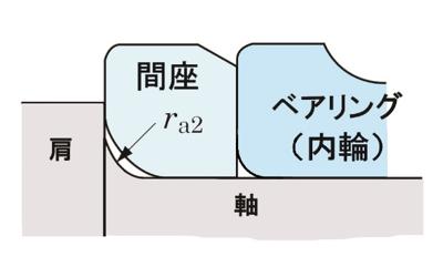 図3 肩とベアリングとの間に入れる間座