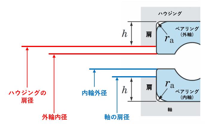 図4 軸・ハウジングの肩の高さ