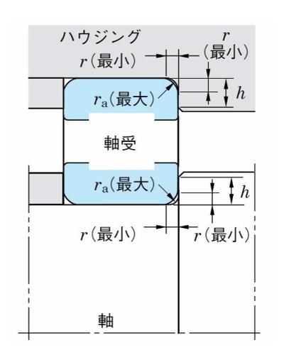 表4 軸・ハウジングの隅の丸みの半径とラジアルベアリングの場合の肩の高さ(抜粋)の参考図