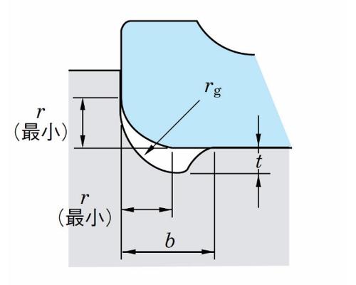 表6 軸を研削仕上げする場合の逃げの寸法(抜粋)の参考図