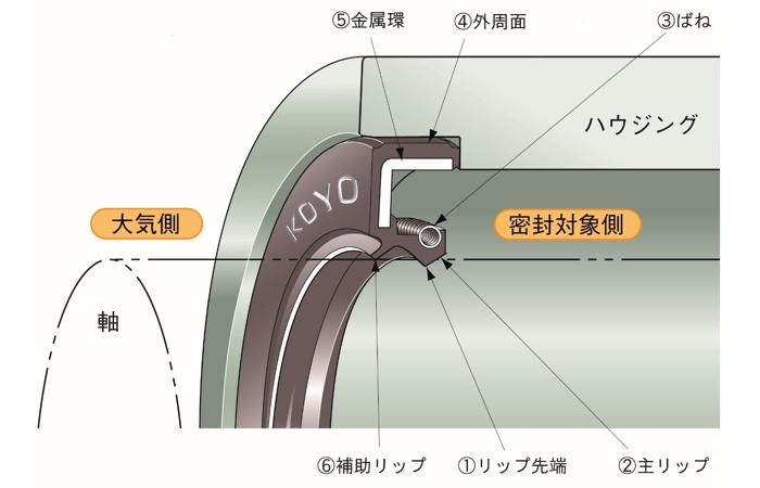 図12 オイルシールの構造例と機能