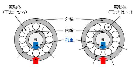 図1 ベアリングにかかる繰返し荷重