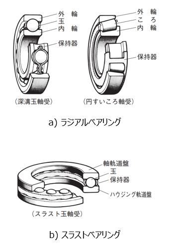 図3 ベアリングの構造