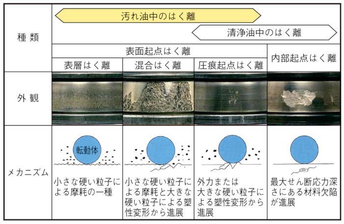 図5 剥離の種類とメカニズム