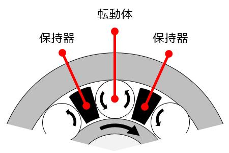 図6 保持器の役割