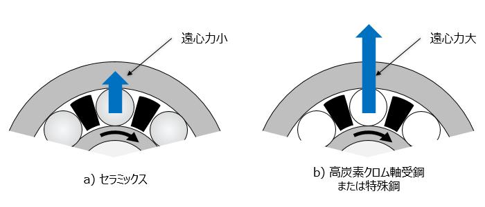 図2 転動体の遠心力