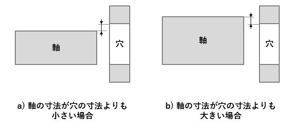 図1 「軸」と「穴」との関係