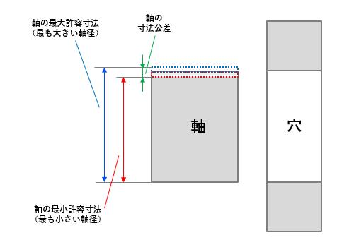 図4 軸の寸法のばらつき