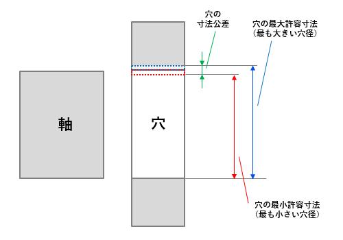 図5 穴の寸法のばらつき